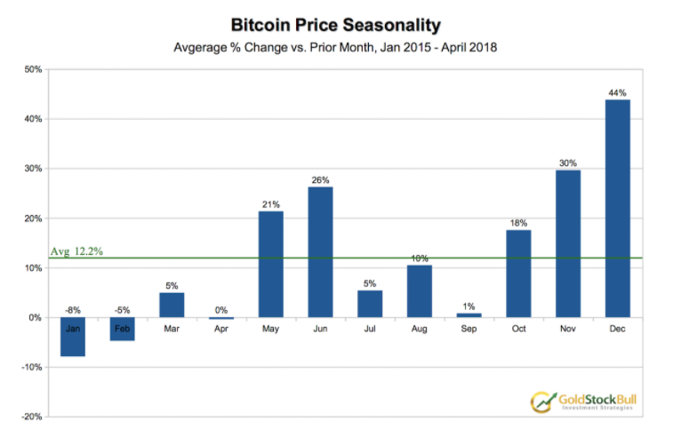 Bitcoin seasonality