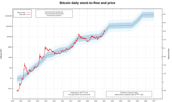 Stock to Flow and BTC