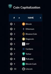 Markets Legion cryptocurrencies
