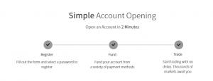 TRADE.com account opening